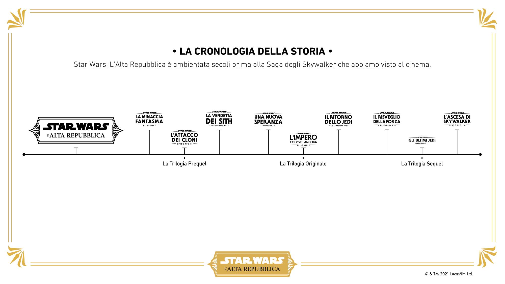 Timeline Alta Repubblica